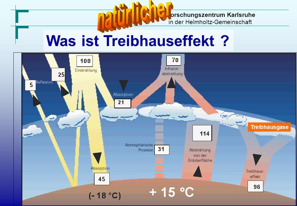 Forschungszentrum Karlsruhe in der Helmholtz-Gemeinschaft Was ist Treibhauseffekt ? Treibhausgase
