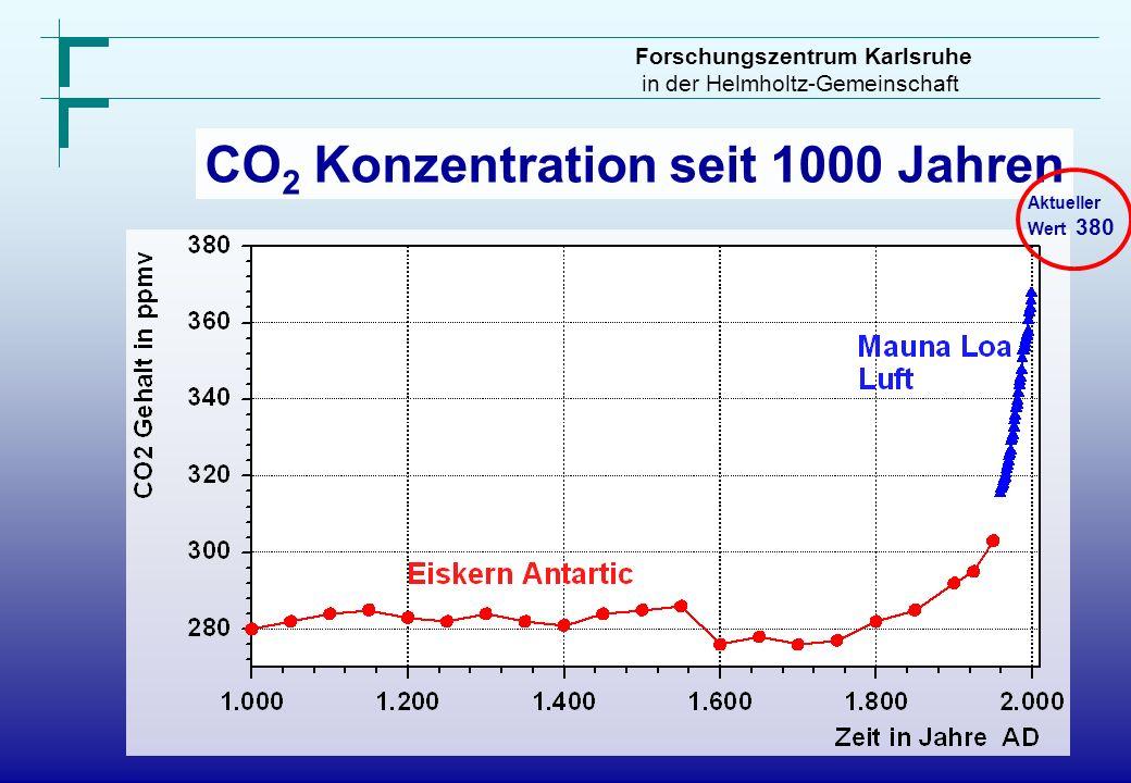 Forschungszentrum Karlsruhe in der Helmholtz-Gemeinschaft CO 2 Konzentration seit 1000 Jahren Aktueller Wert 380