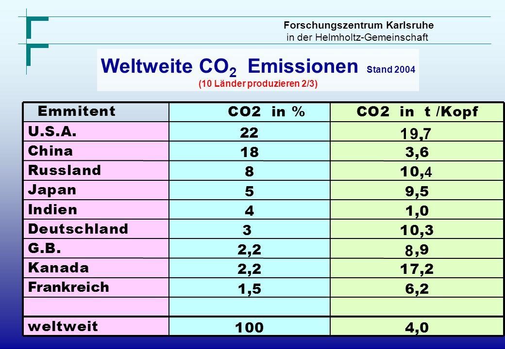 Forschungszentrum Karlsruhe in der Helmholtz-Gemeinschaft Weltweite CO 2 Emissionen Stand 2004 (10 Länder produzieren 2/3) U.S.A. China Russland Japan