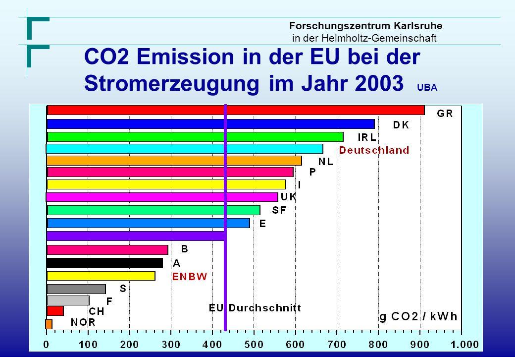 Forschungszentrum Karlsruhe in der Helmholtz-Gemeinschaft CO2 Emission in der EU bei der Stromerzeugung im Jahr 2003 UBA