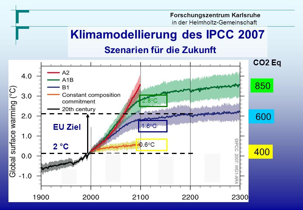 Forschungszentrum Karlsruhe in der Helmholtz-Gemeinschaft Klimamodellierung des IPCC 2007 Szenarien für die Zukunft EU Ziel 2 °C CO2 Eq 850 600 400 2.