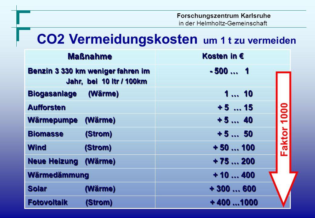 Forschungszentrum Karlsruhe in der Helmholtz-Gemeinschaft CO2 Vermeidungskosten um 1 t zu vermeiden + Maßnahme Kosten in Kosten in Benzin 3 330 km wen