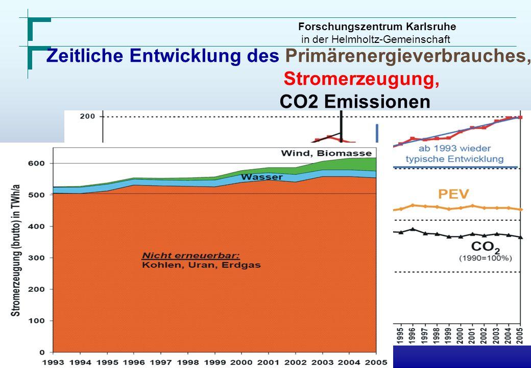 Forschungszentrum Karlsruhe in der Helmholtz-Gemeinschaft Zeitliche Entwicklung des Primärenergieverbrauches, Stromerzeugung, CO2 Emissionen