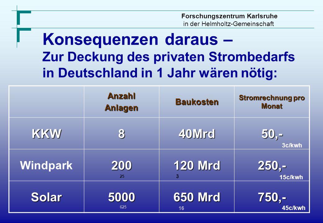 Forschungszentrum Karlsruhe in der Helmholtz-Gemeinschaft Konsequenzen daraus – Zur Deckung des privaten Strombedarfs in Deutschland in 1 Jahr wären n