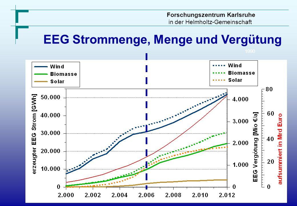 Forschungszentrum Karlsruhe in der Helmholtz-Gemeinschaft 1990 EEG Strommenge, Menge und Vergütung