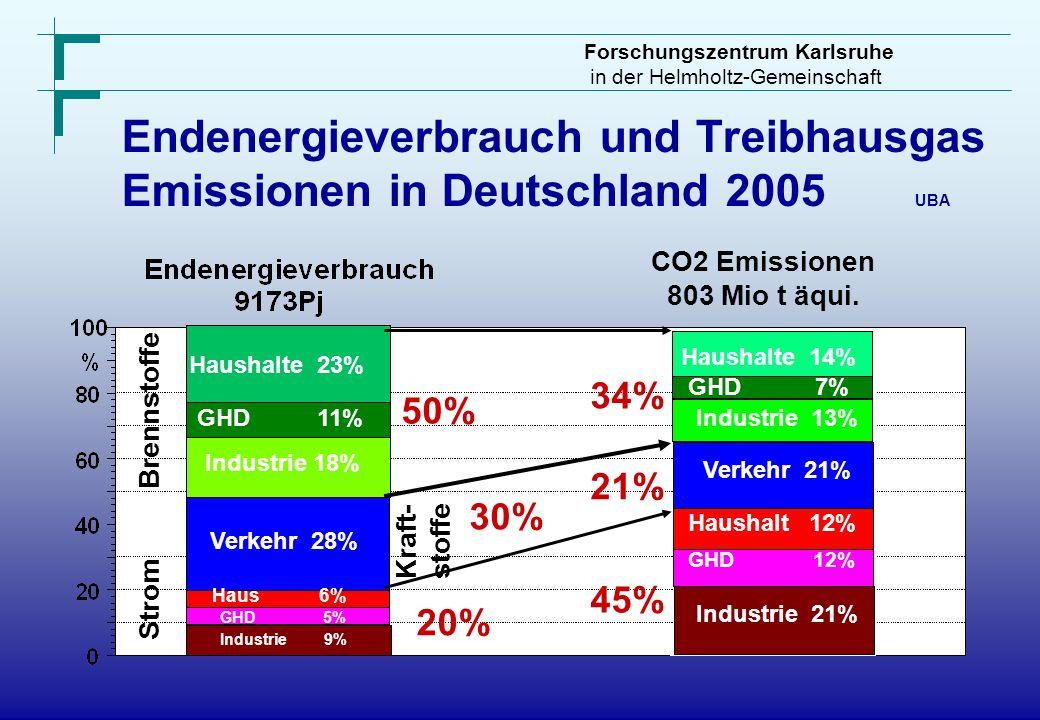 Forschungszentrum Karlsruhe in der Helmholtz-Gemeinschaft Brennstoffe Kraft- stoffe Strom Haushalte 23% GHD 11% Industrie 18% Verkehr 28% Haus 6% GHD