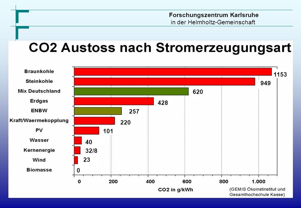 Forschungszentrum Karlsruhe in der Helmholtz-Gemeinschaft 1153 949 620 428 257 1153 220 101 40 32/8 0 23