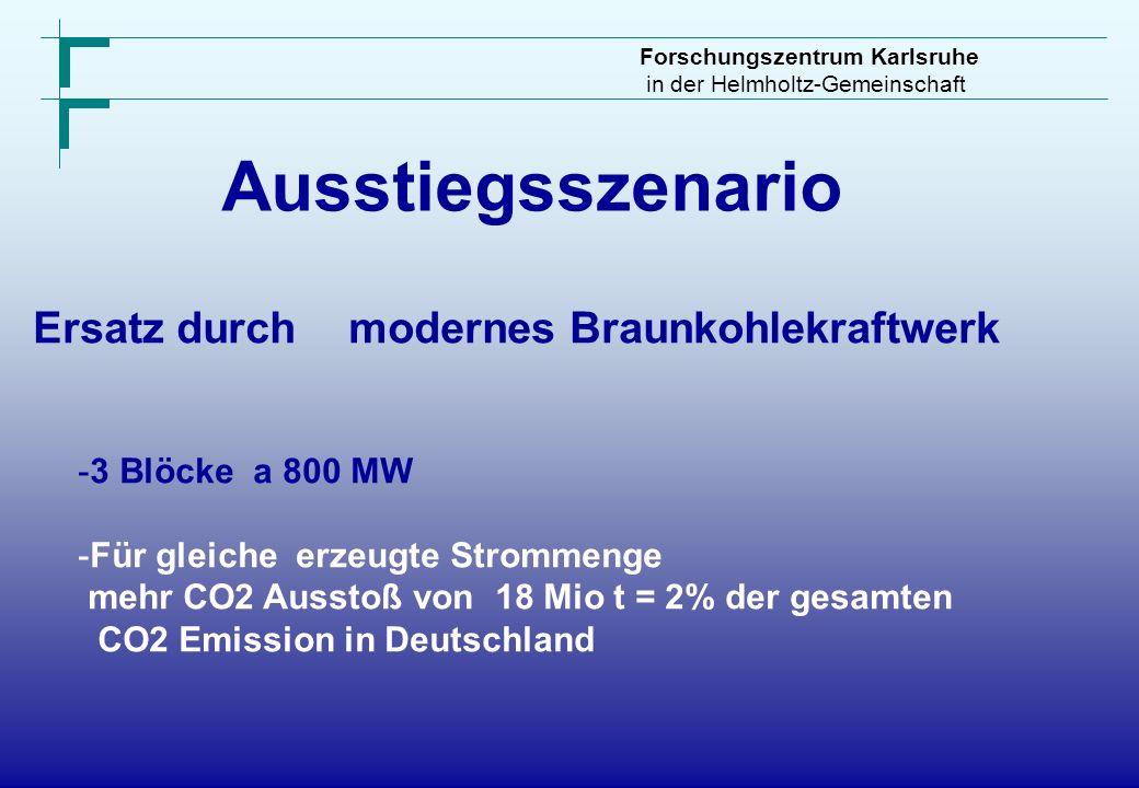 Forschungszentrum Karlsruhe in der Helmholtz-Gemeinschaft Ausstiegsszenario Ersatz durchmodernes Braunkohlekraftwerk -3 Blöcke a 800 MW -Für gleiche e