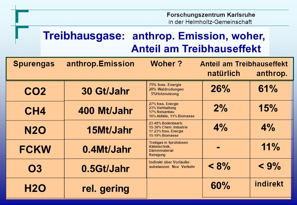 Treibhausgase : anthrop. Emission, woher, Anteil am Treibhauseffekt CO2 CH4 N2O FCKW O3 H2O Spurengas anthrop.Emission Woher ? Anteil am Treibhauseffe