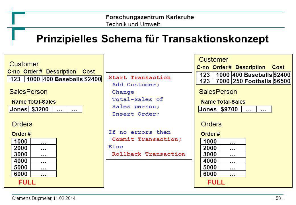 Forschungszentrum Karlsruhe Technik und Umwelt Clemens Düpmeier, 11.02.2014- 58 - Order #DescriptionCost $3200…… Total-Sales 1000…2000…3000…4000…5000…