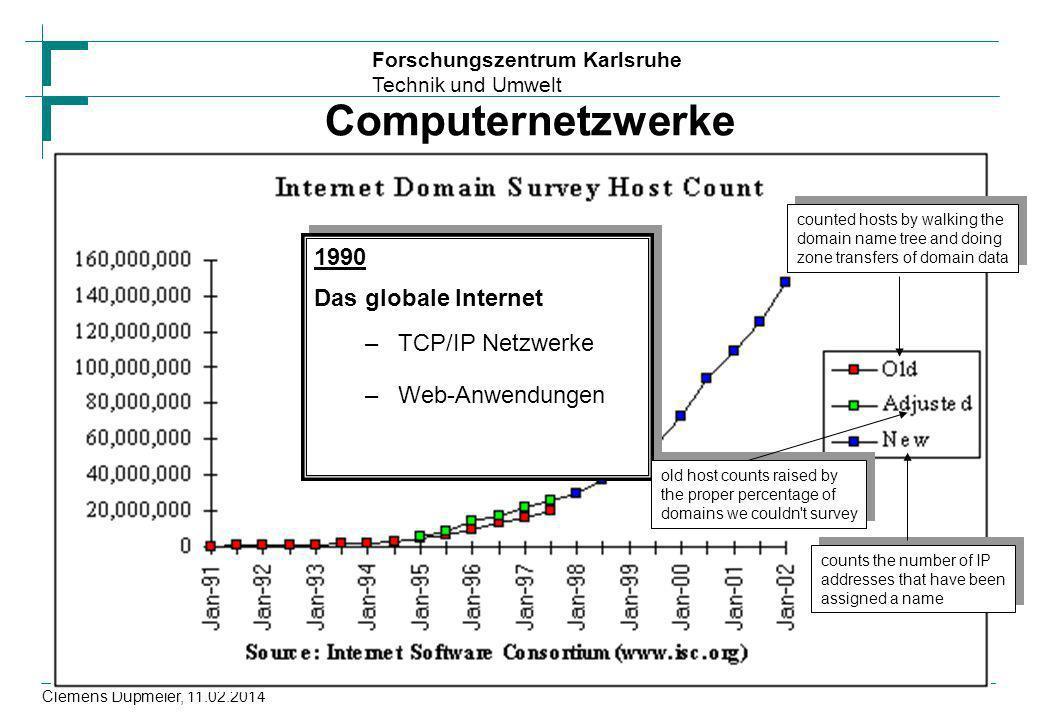 Forschungszentrum Karlsruhe Technik und Umwelt Clemens Düpmeier, 11.02.2014 Computernetzwerke 1990 Das globale Internet –TCP/IP Netzwerke –Web-Anwendu