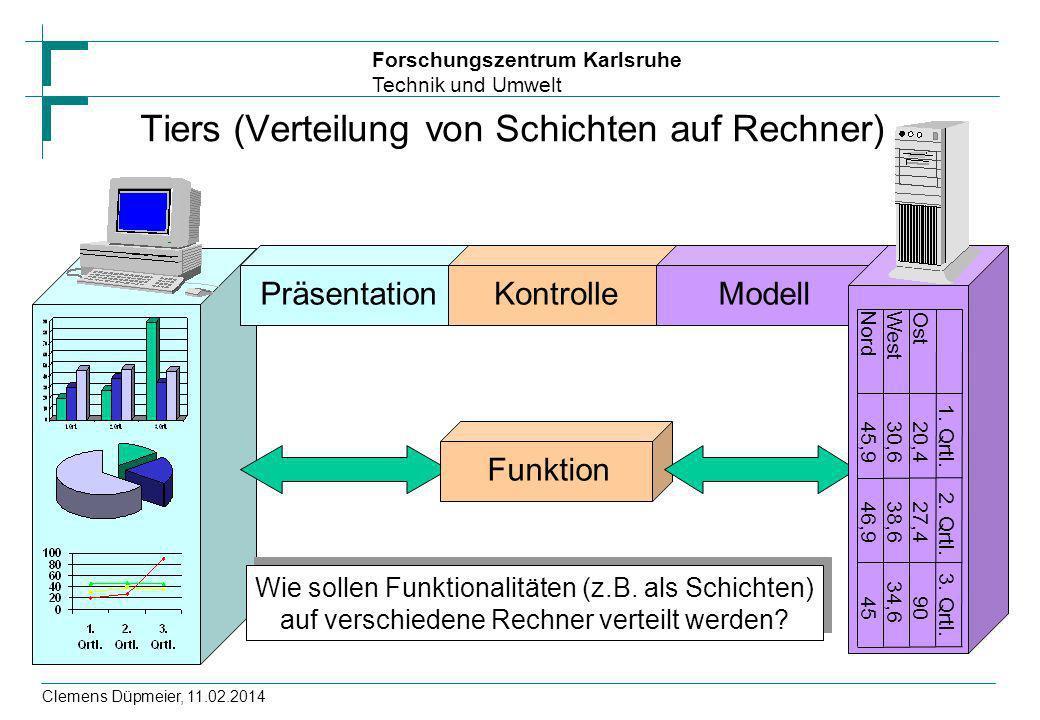 Forschungszentrum Karlsruhe Technik und Umwelt Clemens Düpmeier, 11.02.2014 Präsentation Tiers (Verteilung von Schichten auf Rechner) Kontrolle Funkti