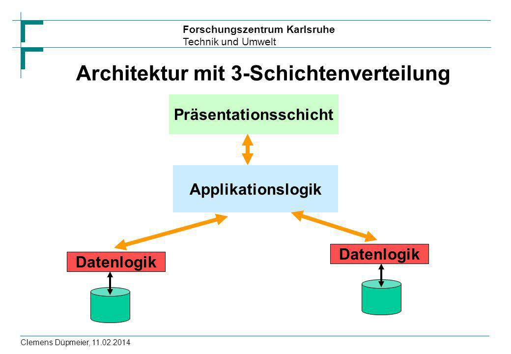 Forschungszentrum Karlsruhe Technik und Umwelt Clemens Düpmeier, 11.02.2014 Architektur mit 3-Schichtenverteilung Präsentationsschicht Applikationslog
