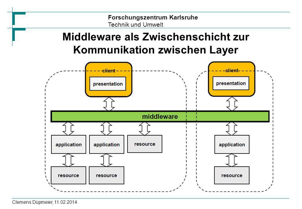 Forschungszentrum Karlsruhe Technik und Umwelt Clemens Düpmeier, 11.02.2014 Middleware als Zwischenschicht zur Kommunikation zwischen Layer