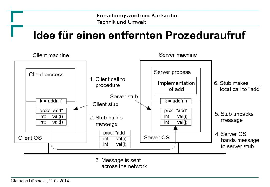 Forschungszentrum Karlsruhe Technik und Umwelt Clemens Düpmeier, 11.02.2014 Idee für einen entfernten Prozeduraufruf