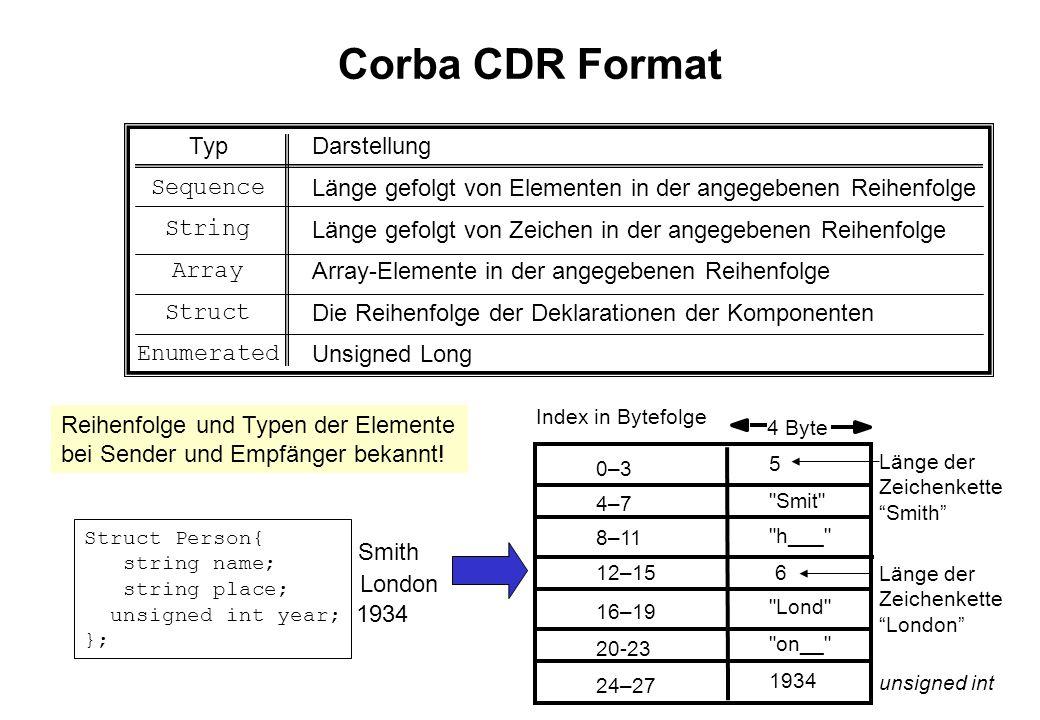 Forschungszentrum Karlsruhe Technik und Umwelt Clemens Düpmeier, 11.02.2014 RMI-IIOP Clientprogramm public class HelloClient { public static void main( String args[] ) { Context ic; Object objref; HelloInterface hi; try { ic = new InitialContext(); hi = (HelloInterface)ic.lookup( HelloService ); hi.sayHello( MARS ); } catch( Exception e ) {} }