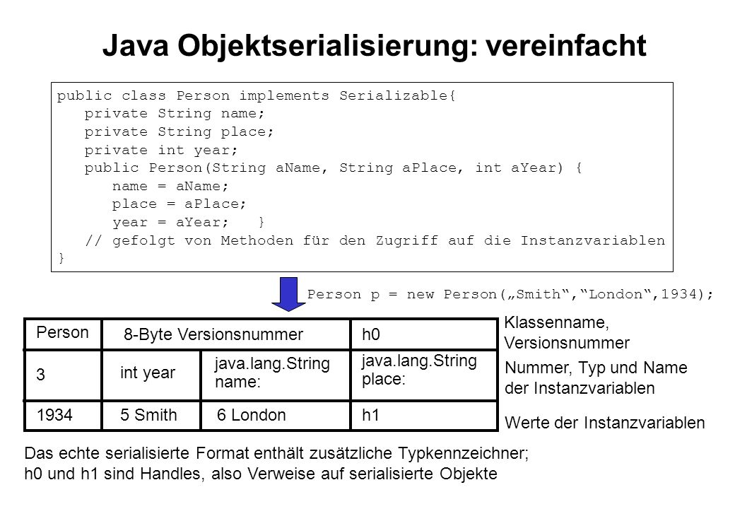 Java Objektserialisierung: vereinfacht Person 3 1934 8-Byte Versionsnummer int year 5 Smith java.lang.String name: 6 London h0 java.lang.String place:
