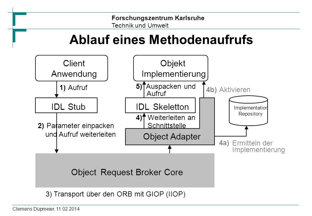 Forschungszentrum Karlsruhe Technik und Umwelt Clemens Düpmeier, 11.02.2014 Ablauf eines Methodenaufrufs Client Anwendung IDLStubIDLSkeletton Object A