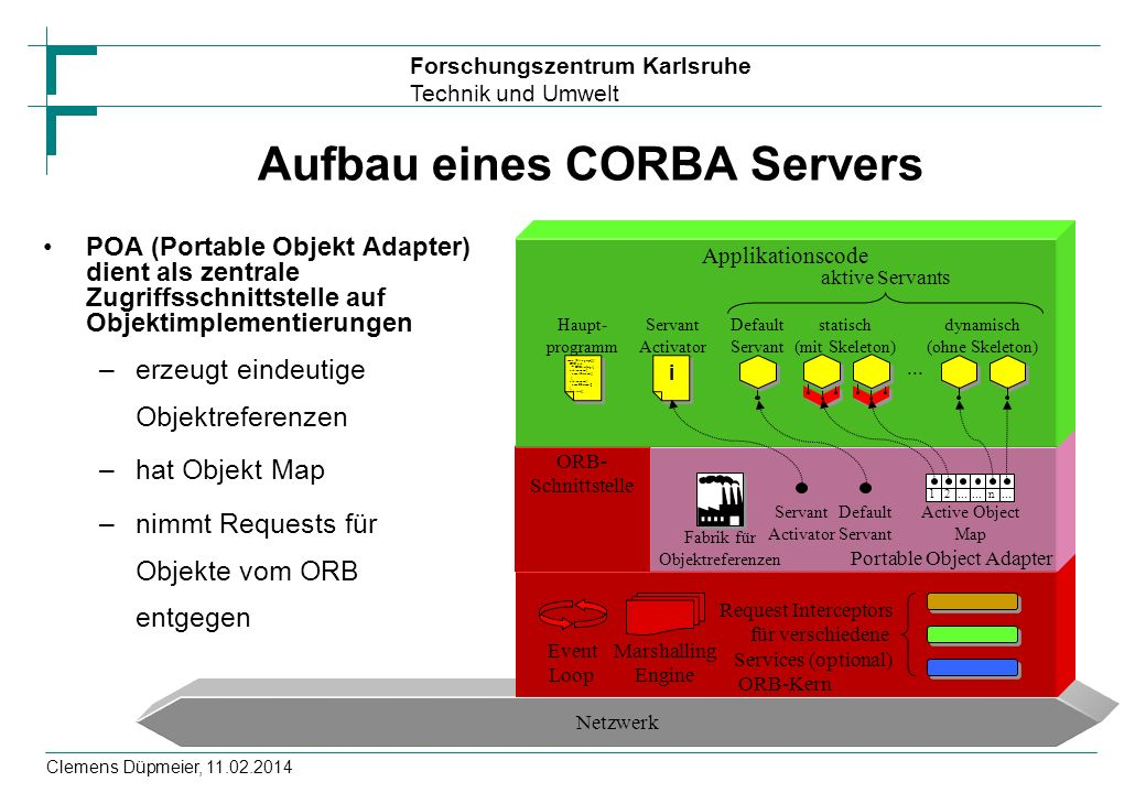 Forschungszentrum Karlsruhe Technik und Umwelt Clemens Düpmeier, 11.02.2014 Aufbau eines CORBA Servers POA (Portable Objekt Adapter) dient als zentral