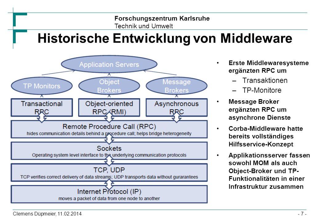Forschungszentrum Karlsruhe Technik und Umwelt Clemens Düpmeier, 11.02.2014 Zwei Kommunikationsmodelle Zwei Typen von Nachrichtenwarteschlangen (Destinations) als Ziel von Nachrichten –Queues repräsentieren das Point-to-Point Kommunikationsmodell (evtl.