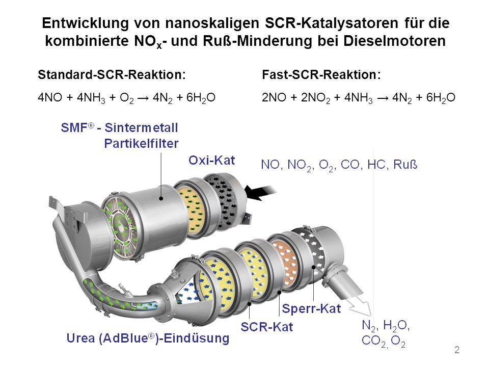 3 Projektziele Entwicklung eines kombinierten Partikelfilters zur Reduktion von Rußpartikel- emissionen mit einer katalytischen SCR-Beschichtung Wegfall weiterer SCR-Katalysatoren in Abgassystemen Reduzierung von Bauraum und Kosten Verbesserung der Umweltverträglichkeit der SCR- Katalysatoren (Zeolithe, Metalloxide) Spezifikationen NO x -Umsätze unter Fast-SCR-Bedingungen >70 % Alterungsbeständigkeit in Anlehnung an reale Einsatzbedingungen (12 h bei 550°C, 2 h bei 800°C) Verringerung der Permeabilität des Filtermaterials auf Grund der SCR-Be- schichtung <40 % Zeolithe BEA und MFI