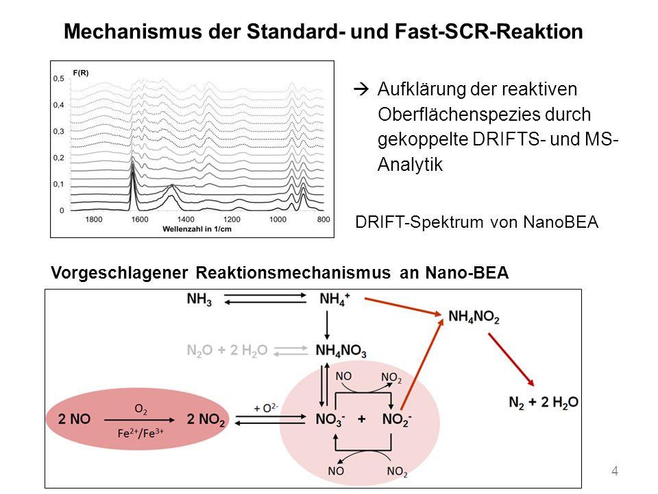 Mechanismus der Standard- und Fast-SCR-Reaktion 4 DRIFT-Spektrum von NanoBEA Aufklärung der reaktiven Oberflächenspezies durch gekoppelte DRIFTS- und MS- Analytik Vorgeschlagener Reaktionsmechanismus an Nano-BEA