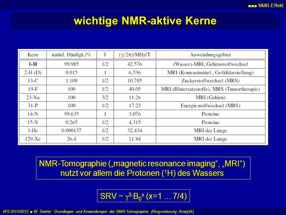 NMR-Effekt WS 2011/2012 W. Dreher: Grundlagen und Anwendungen der NMR-Tomographie (Ringvorlesung Analytik) wichtige NMR-aktive Kerne NMR-Tomographie (