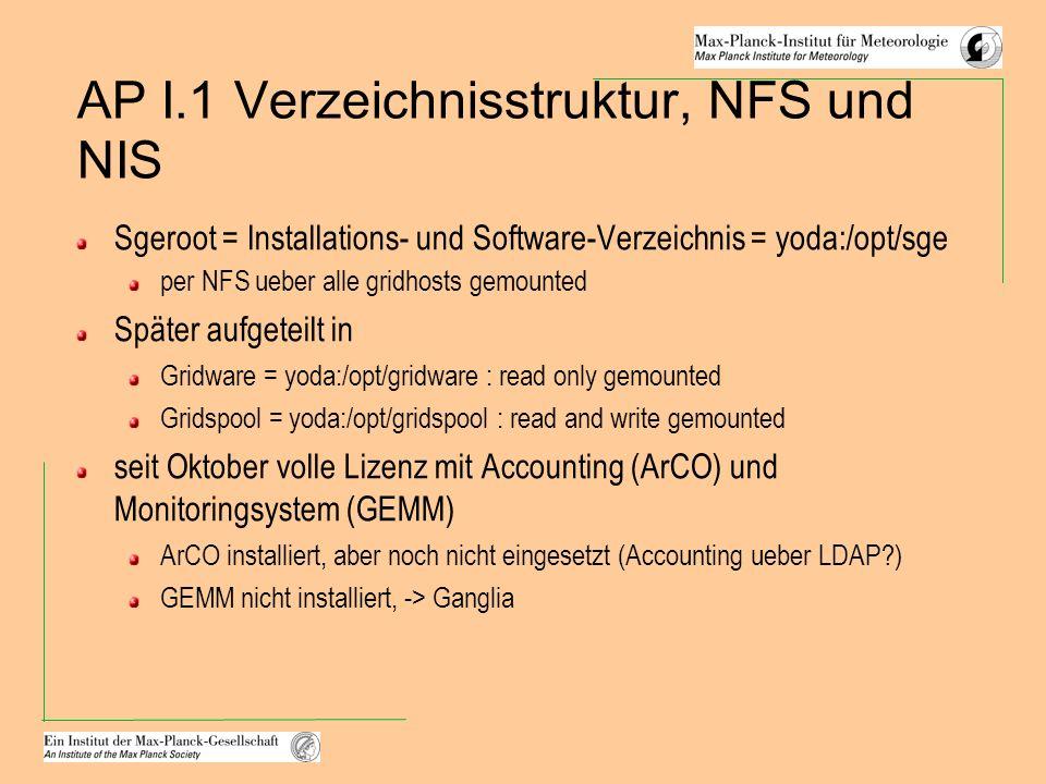 AP I.1 Verzeichnisstruktur, NFS und NIS Sgeroot = Installations- und Software-Verzeichnis = yoda:/opt/sge per NFS ueber alle gridhosts gemounted Später aufgeteilt in Gridware = yoda:/opt/gridware : read only gemounted Gridspool = yoda:/opt/gridspool : read and write gemounted seit Oktober volle Lizenz mit Accounting (ArCO) und Monitoringsystem (GEMM) ArCO installiert, aber noch nicht eingesetzt (Accounting ueber LDAP ) GEMM nicht installiert, -> Ganglia