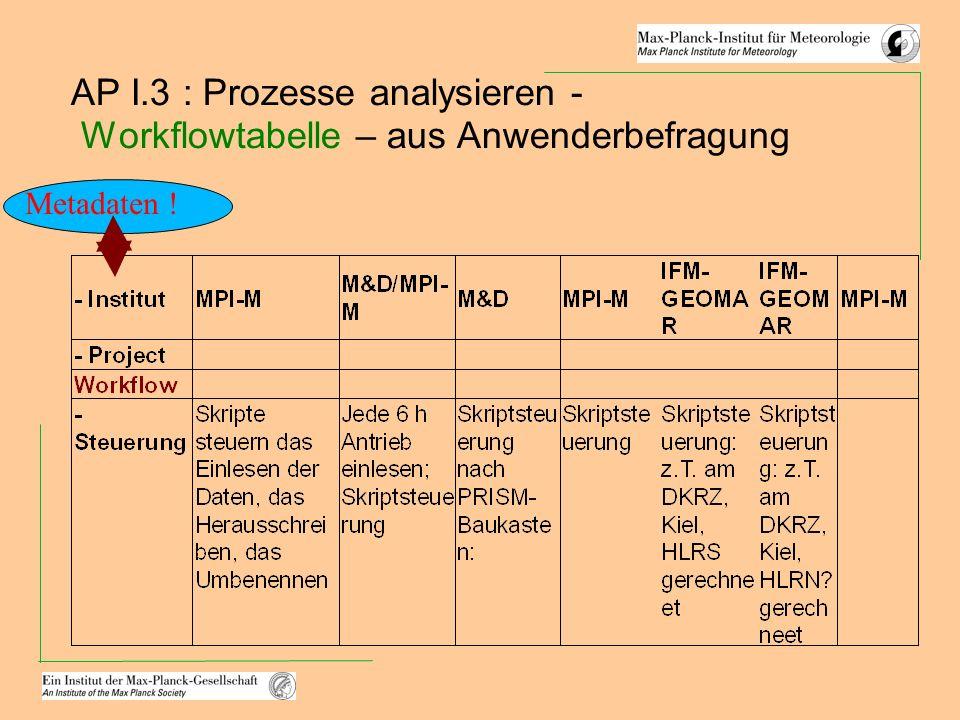 AP I.3 : Prozesse analysieren - Workflowtabelle – aus Anwenderbefragung Metadaten !