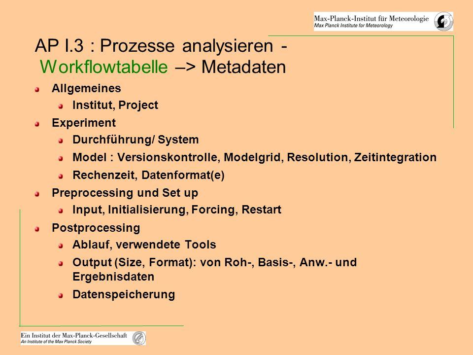 AP I.3 : Prozesse analysieren - Workflowtabelle –> Metadaten Allgemeines Institut, Project Experiment Durchführung/ System Model : Versionskontrolle, Modelgrid, Resolution, Zeitintegration Rechenzeit, Datenformat(e) Preprocessing und Set up Input, Initialisierung, Forcing, Restart Postprocessing Ablauf, verwendete Tools Output (Size, Format): von Roh-, Basis-, Anw.- und Ergebnisdaten Datenspeicherung