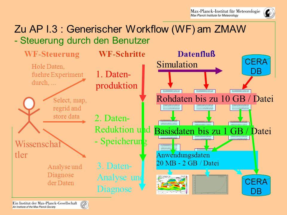 Zu AP I.3 : Generischer Workflow (WF) am ZMAW - Steuerung durch den Benutzer 2.