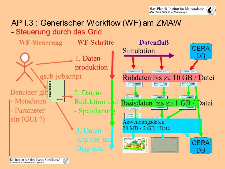 AP I.3 : Generischer Workflow (WF) am ZMAW - Steuerung durch das Grid 1.