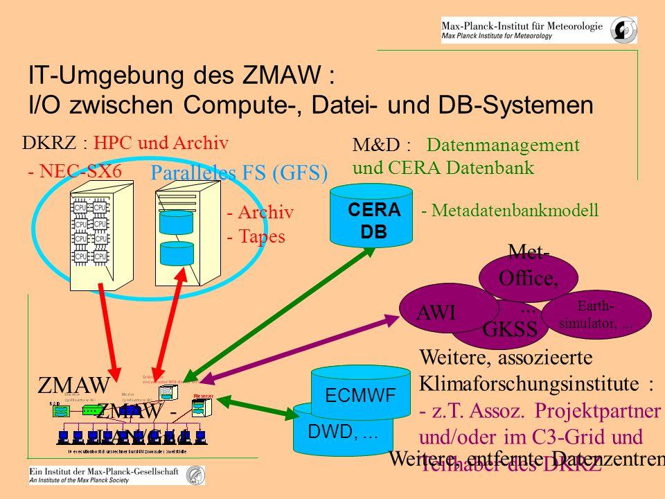 IT-Umgebung des ZMAW : I/O zwischen Compute-, Datei- und DB-Systemen M&D : Datenmanagement und CERA Datenbank DWD,... ZMAW - LAN/Grid DKRZ : HPC und A
