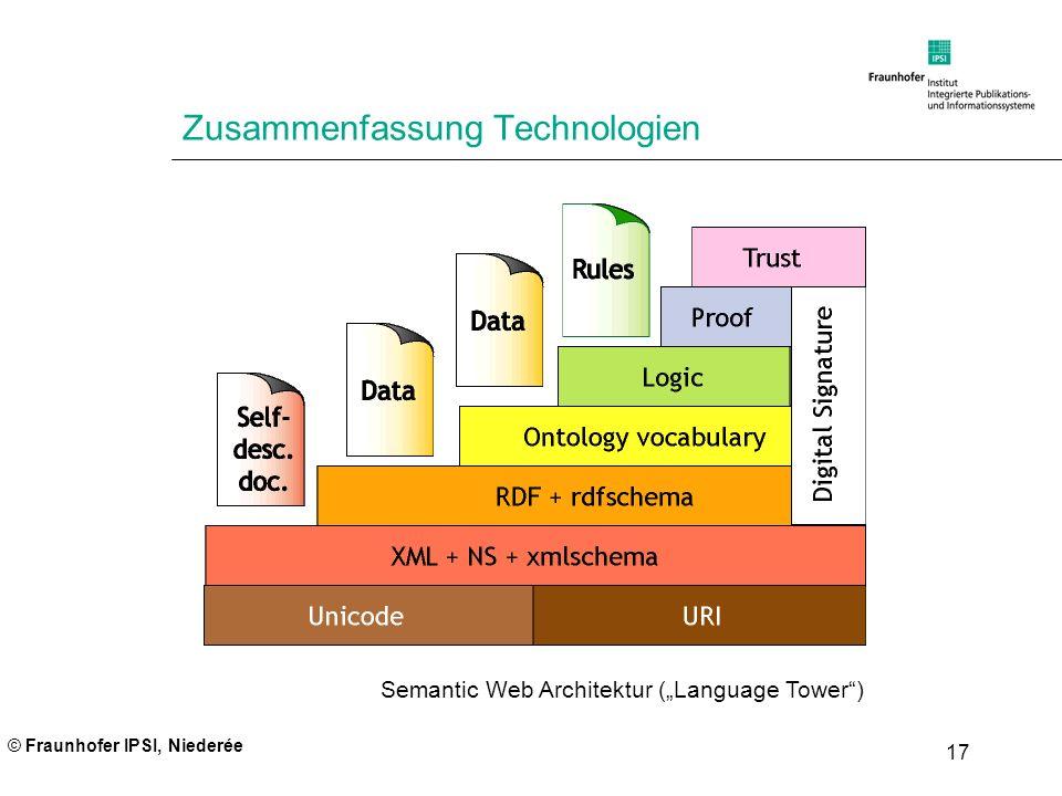 © Fraunhofer IPSI, Niederée 17 Zusammenfassung Technologien Semantic Web Architektur (Language Tower)
