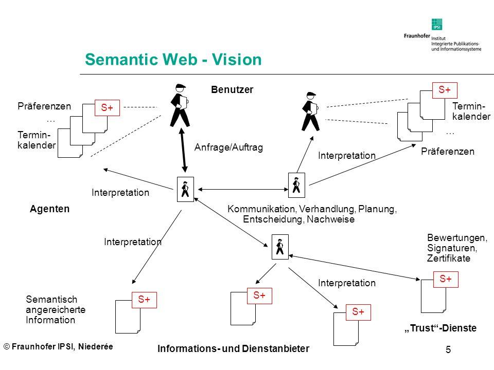 © Fraunhofer IPSI, Niederée 5 Semantic Web - Vision Termin- kalender Präferenzen Termin- kalender … Präferenzen … Benutzer Informations- und Dienstanb
