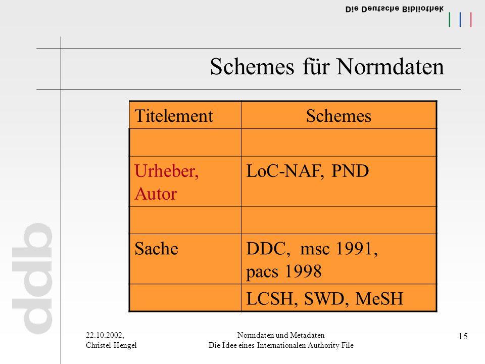 22.10.2002, Christel Hengel Normdaten und Metadaten Die Idee eines Internationalen Authority File 15 Schemes für Normdaten TitelementSchemes Urheber, Autor LoC-NAF, PND SacheDDC, msc 1991, pacs 1998 LCSH, SWD, MeSH