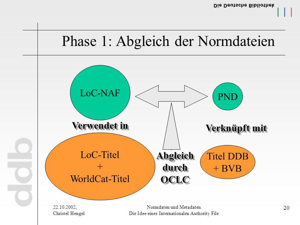 22.10.2002, Christel Hengel Normdaten und Metadaten Die Idee eines Internationalen Authority File 20 LoC-NAF Phase 1: Abgleich der Normdateien PND LoC-Titel + WorldCat-Titel Titel DDB + BVB Verwendet in Verknüpft mit Abgleich durch OCLC