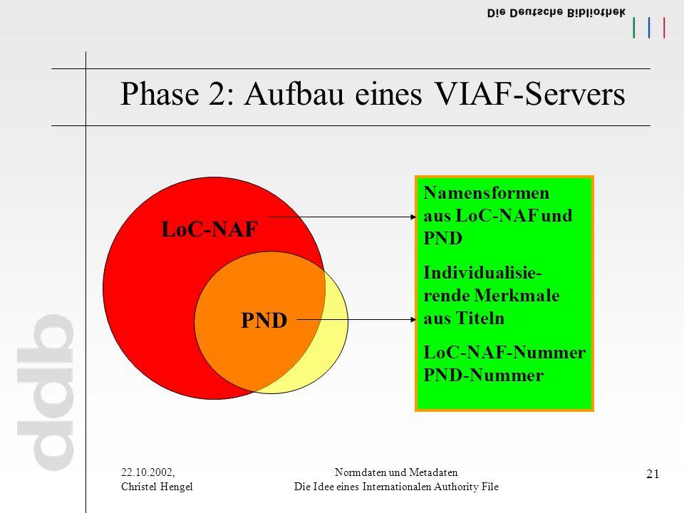 22.10.2002, Christel Hengel Normdaten und Metadaten Die Idee eines Internationalen Authority File 21 Phase 2: Aufbau eines VIAF-Servers LoC-NAF PND Namensformen aus LoC-NAF und PND Individualisie- rende Merkmale aus Titeln LoC-NAF-Nummer PND-Nummer