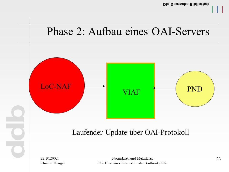 22.10.2002, Christel Hengel Normdaten und Metadaten Die Idee eines Internationalen Authority File 23 Phase 2: Aufbau eines OAI-Servers PND LoC-NAF VIAF Laufender Update über OAI-Protokoll