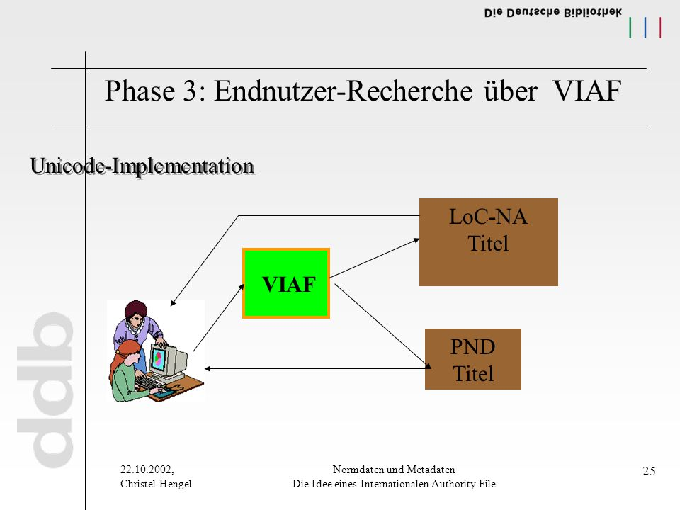 , Christel Hengel Normdaten und Metadaten Die Idee eines Internationalen Authority File 25 Phase 3: Endnutzer-Recherche über VIAF VIAF LoC-NA Titel PND Titel Unicode-Implementation
