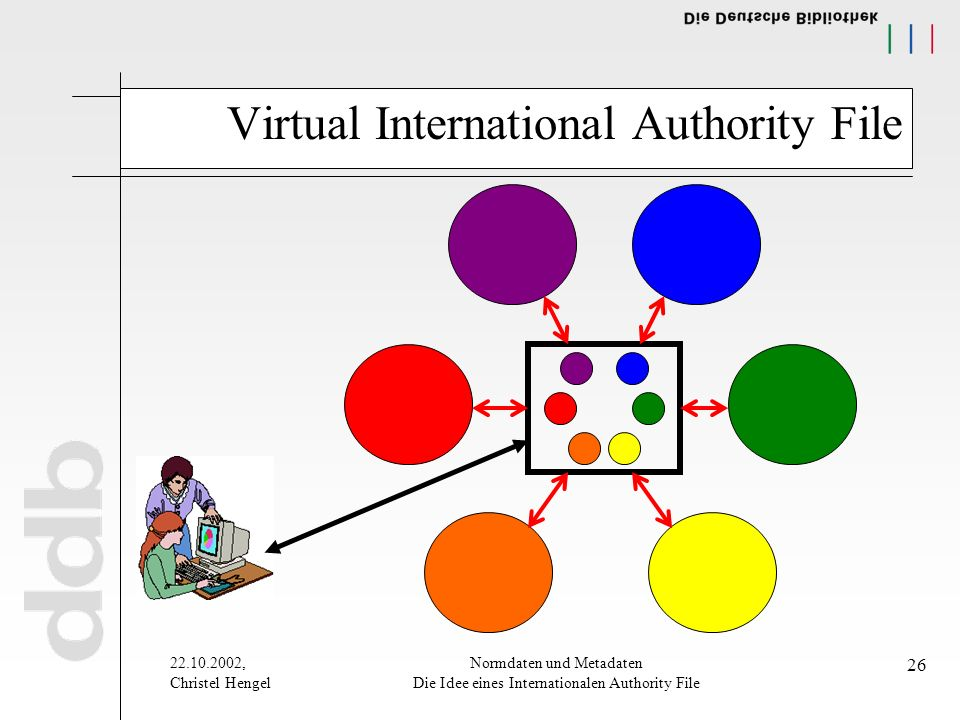 22.10.2002, Christel Hengel Normdaten und Metadaten Die Idee eines Internationalen Authority File 26 Virtual International Authority File