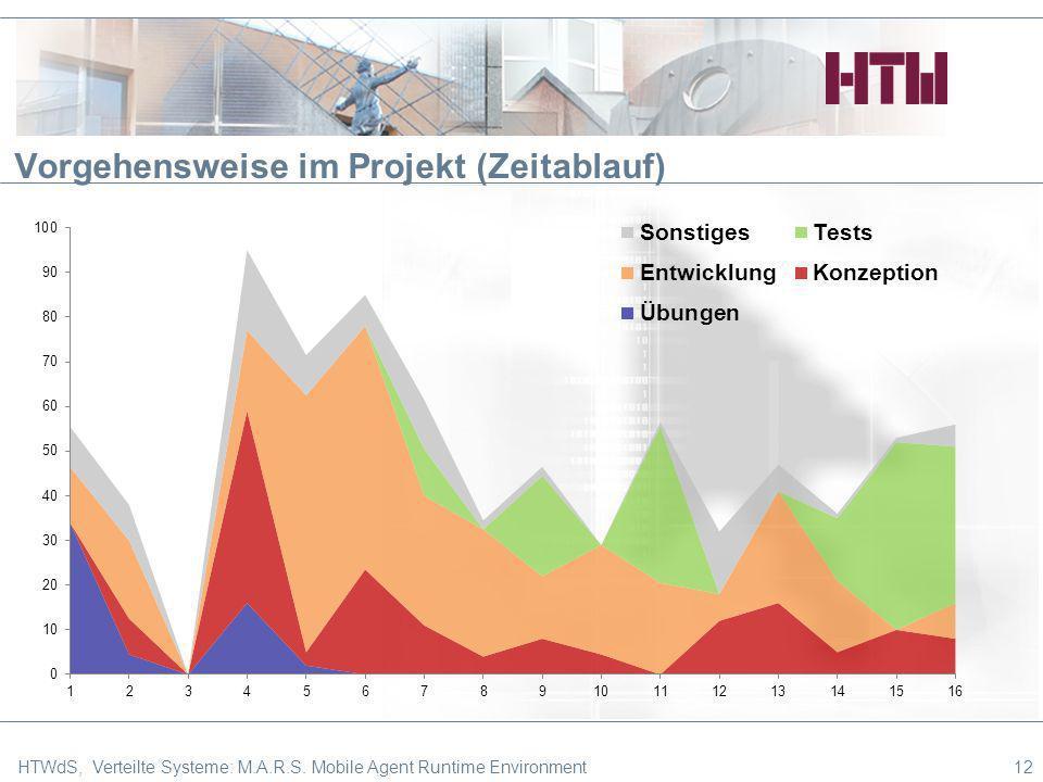 Vorgehensweise im Projekt (Zeitablauf) 12HTWdS, Verteilte Systeme: M.A.R.S. Mobile Agent Runtime Environment