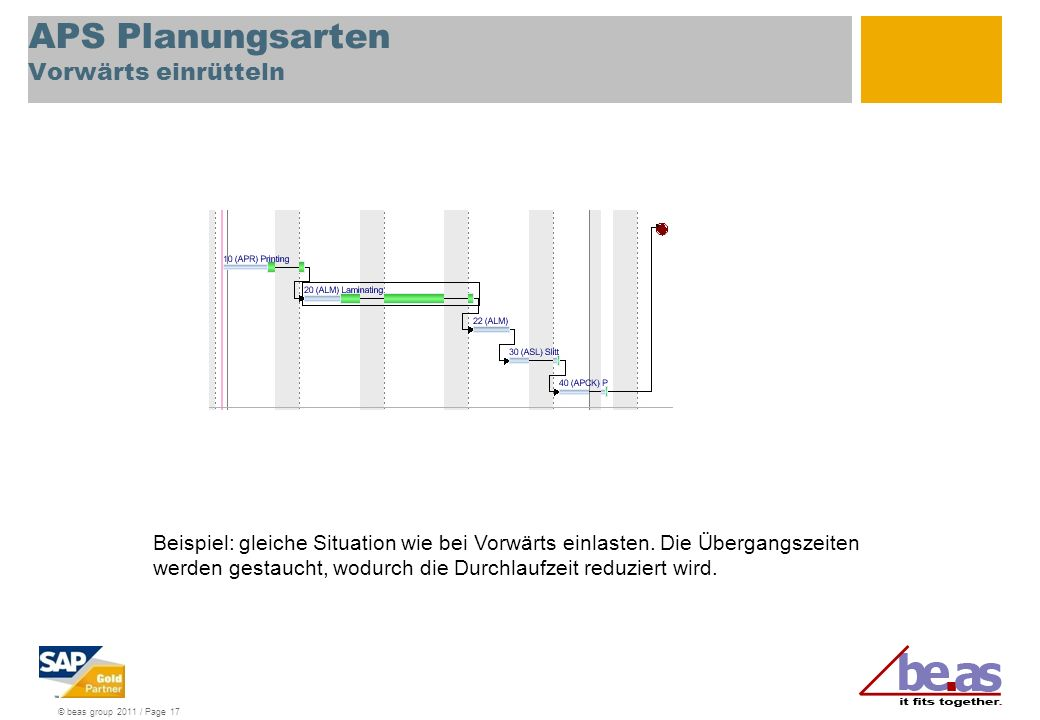 © beas group 2011 / Page 17 APS Planungsarten Vorwärts einrütteln Beispiel: gleiche Situation wie bei Vorwärts einlasten. Die Übergangszeiten werden g