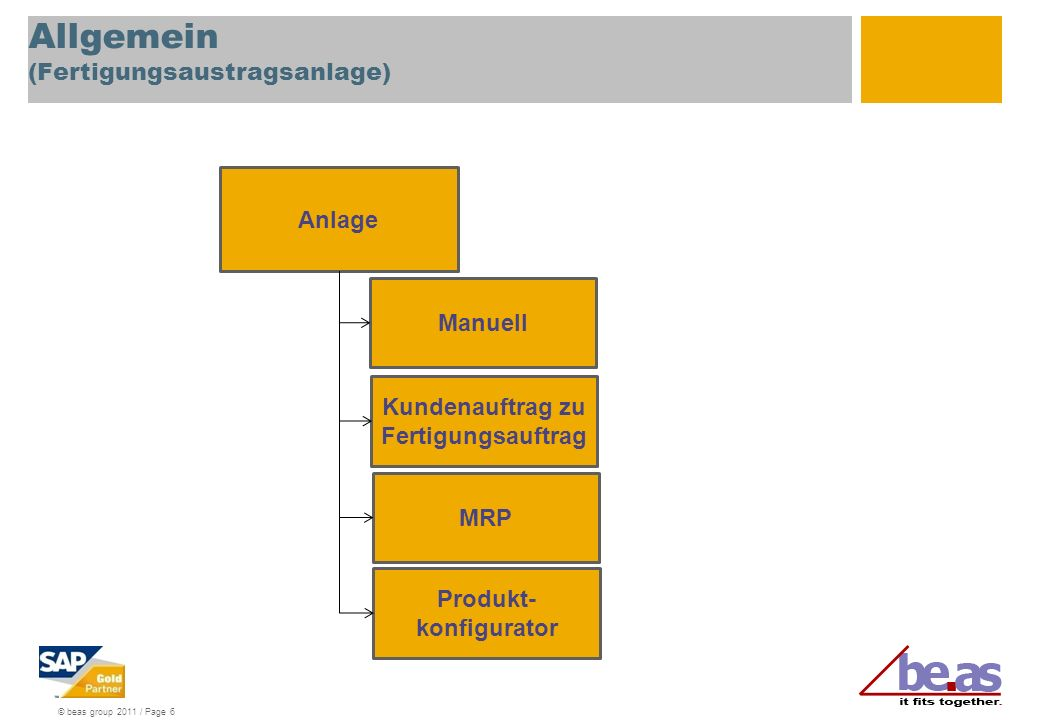 © beas group 2011 / Page 6 Allgemein (Fertigungsaustragsanlage) Manuell Anlage Kundenauftrag zu Fertigungsauftrag MRP Produkt- konfigurator
