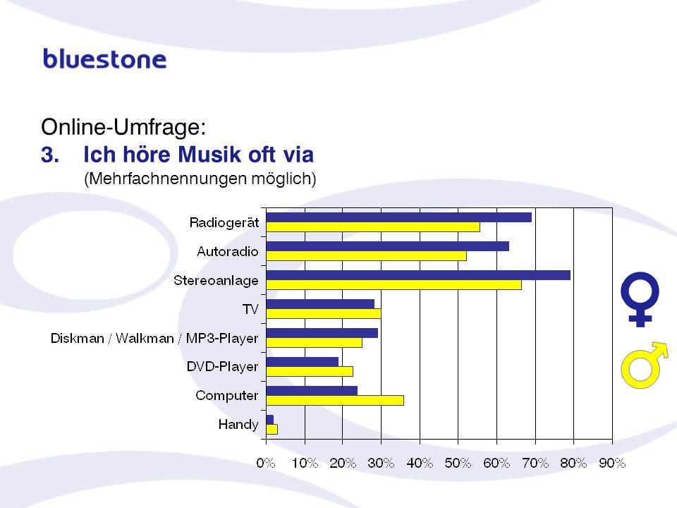 Online-Umfrage: 3.Ich höre Musik oft via (Mehrfachnennungen möglich)
