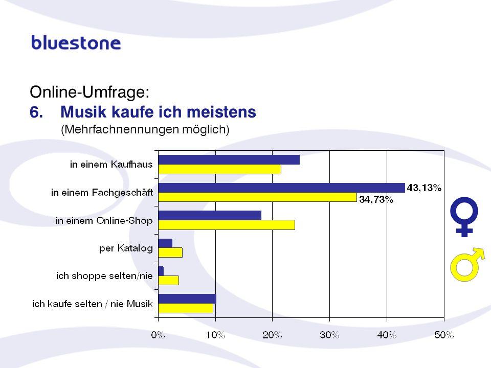 Online-Umfrage: 6.Musik kaufe ich meistens (Mehrfachnennungen möglich)