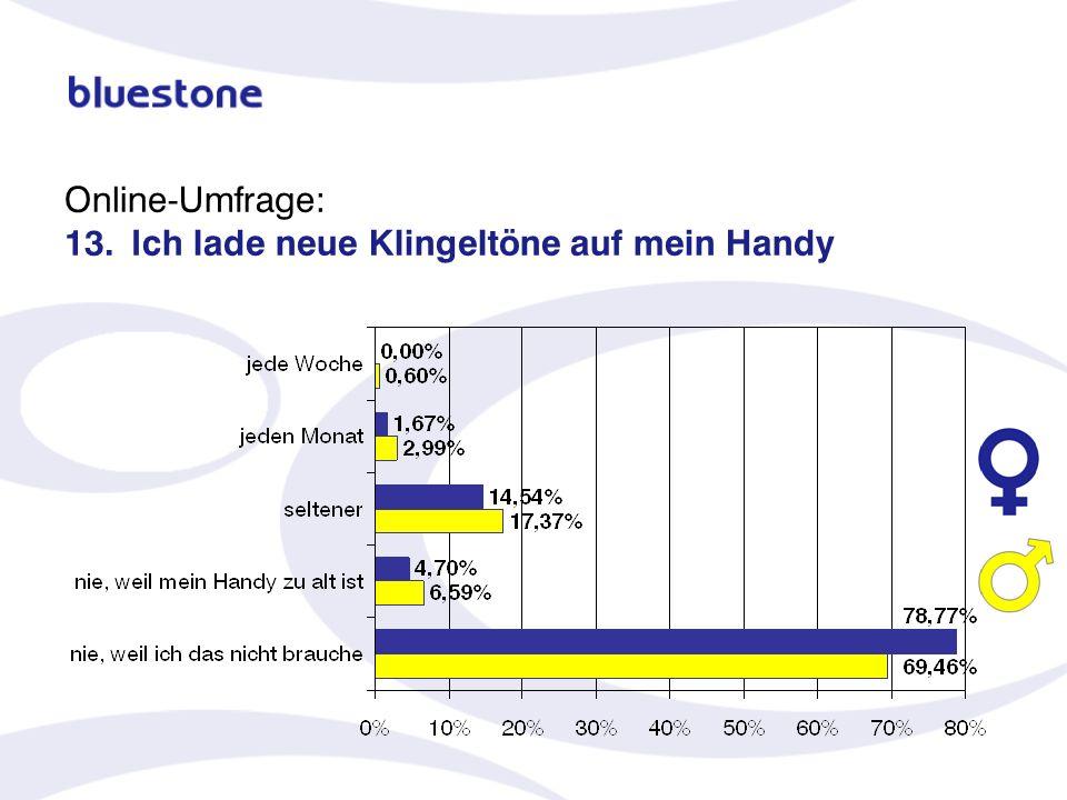 Online-Umfrage: 13.Ich lade neue Klingeltöne auf mein Handy