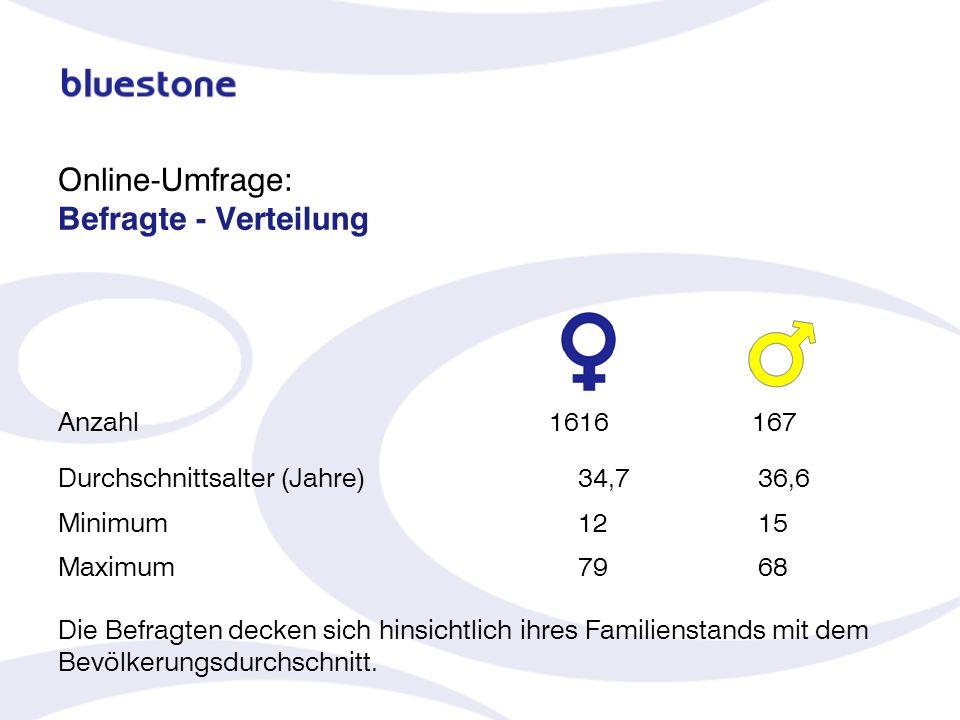 Durchschnittsalter (Jahre)34,736,6 Minimum1215 Maximum7968 Die Befragten decken sich hinsichtlich ihres Familienstands mit dem Bevölkerungsdurchschnit