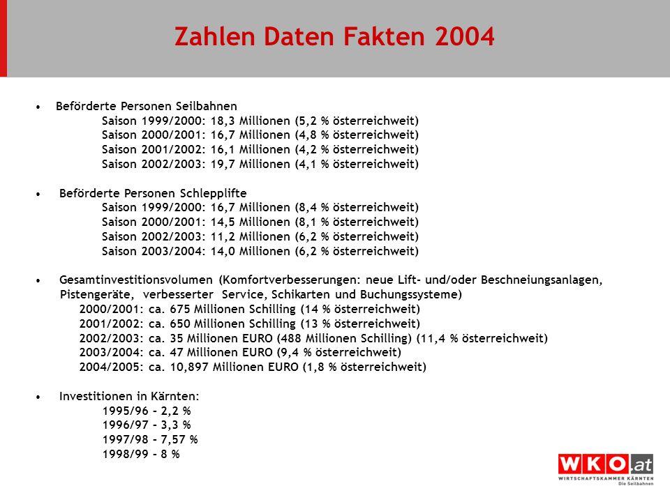 Zahlen Daten Fakten 2004 Beförderte Personen Seilbahnen Saison 1999/2000: 18,3 Millionen (5,2 % österreichweit) Saison 2000/2001: 16,7 Millionen (4,8