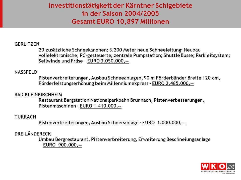 Investitionstätigkeit der Kärntner Schigebiete in der Saison 2004/2005 Gesamt EURO 10,897 Millionen GERLITZEN 20 zusätzliche Schneekanonen; 3.200 Mete